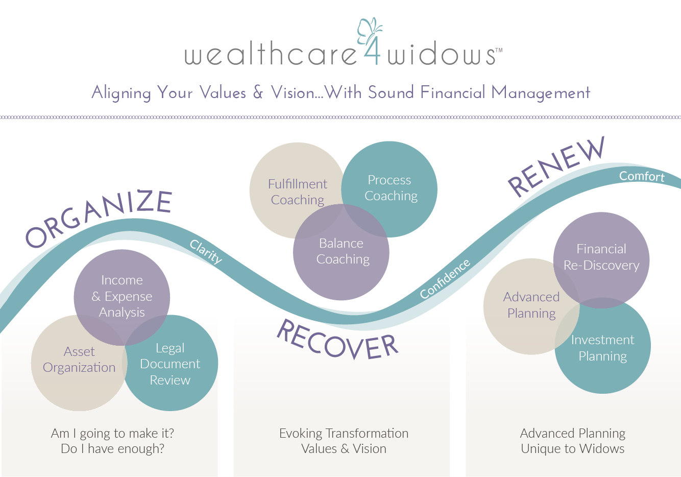 Wealthcare4Widows Personalized Financial Planning Process